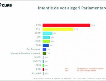 Sondaj privind intenţia de vot a românilor, mai 2018.