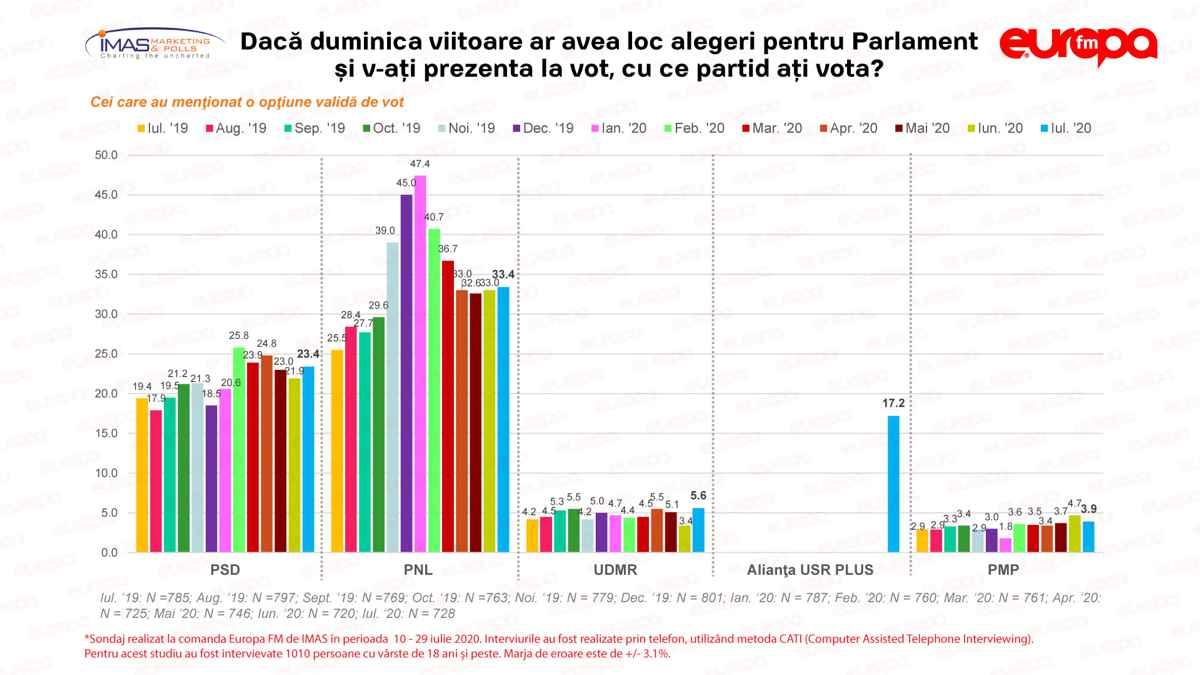Sondaj IMAS - Ierarhia partidelor politice în preferințele românilor