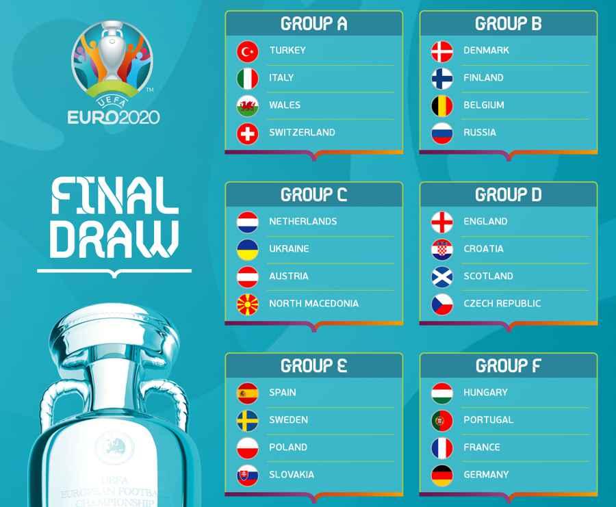Componenţa grupelor Euro 2020