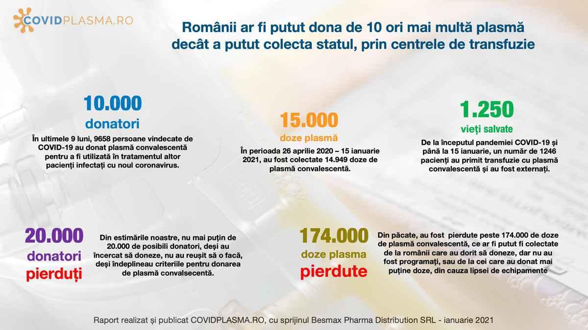 Echipamentele de plasmafereză ar putea fi retrase. România, pe ultimul loc în UE la colectarea de plasmă. Raport oficial după 9 luni de luptă cu sistemul