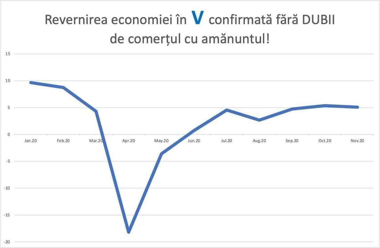 Florin Cîţu garantează reforme pentru o creştere economică solidă în 2021