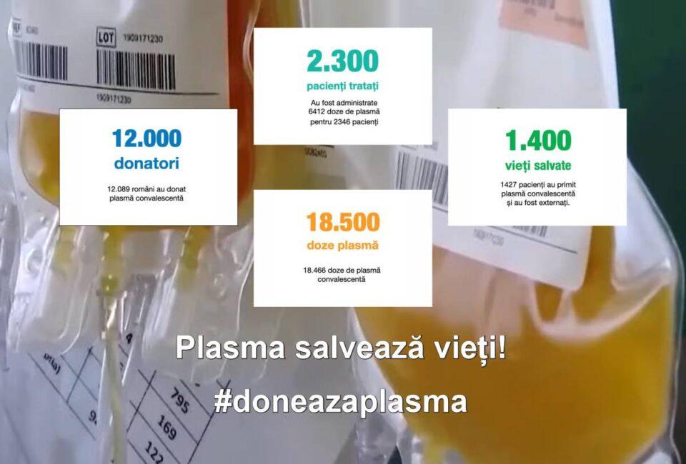 Plasma salvează vieți, dar... după 1400 de vieți salvate și aproape 1 milion de euro cheltuiți, firma care a donat aparatele de plasmafereză le retrage, din lipsă de colaborare cu autoritățile, în tratarea bolnavilor de Covid-19